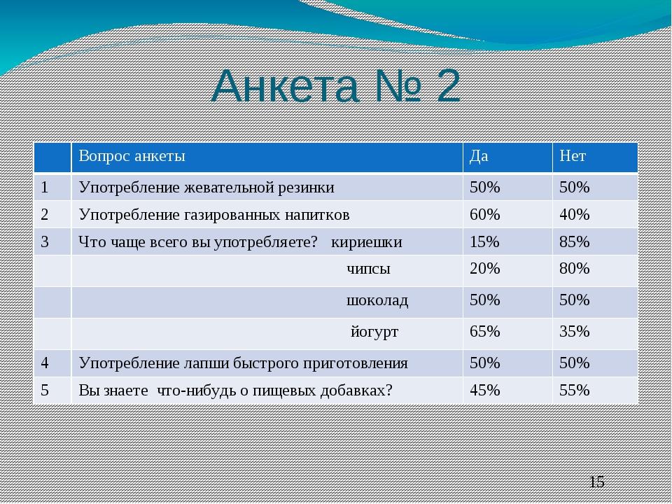 Анкета № 2 Вопрос анкеты Да Нет 1 Употреблениежевательной резинки 50% 50% 2 У...