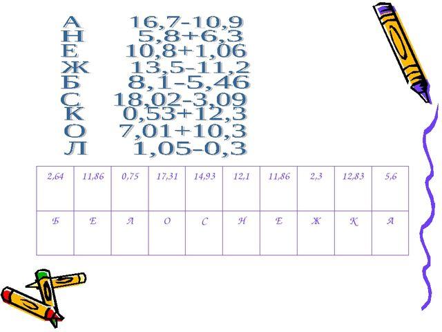 А К Ж Е Н С О Л Е Б 5,6 12,83 2,3 11,86 12,1 14,93 17,31 0,75 11,86 2,64
