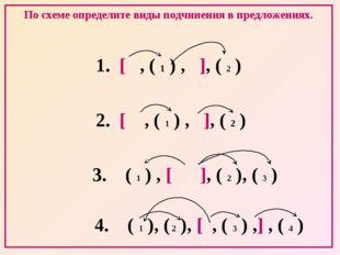 По схеме определите виды подчинения в предложениях. 1. [ , ( 1 ) , ], ( 2 ) 2