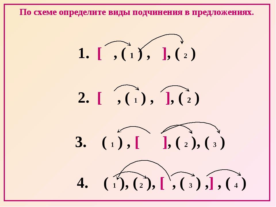 По схеме определите виды подчинения в предложениях. 1. [ , ( 1 ) , ], ( 2 ) 2...