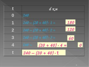 * 120 60 0 180 (20 + 40) · 4 = 240 – (20 + 40) · t td км 0240 1240 – (20 +