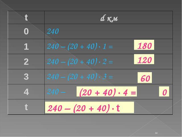 * 120 60 0 180 (20 + 40) · 4 = 240 – (20 + 40) · t td км 0240 1240 – (20 +...