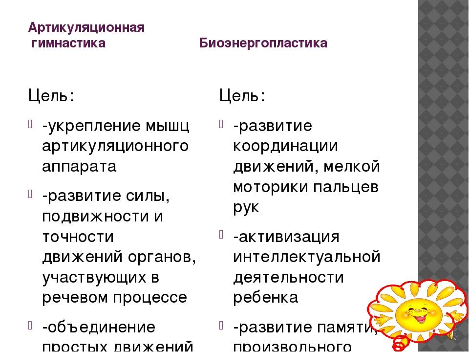 Артикуляционная  гимнастика                          Биоэнергопластика  Цель...
