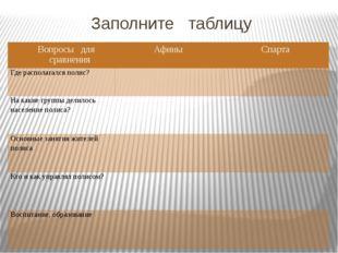 Заполните таблицу Вопросы для сравнения Афины Спарта Где располагался полис?