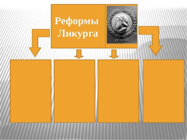Реформы Ликурга
