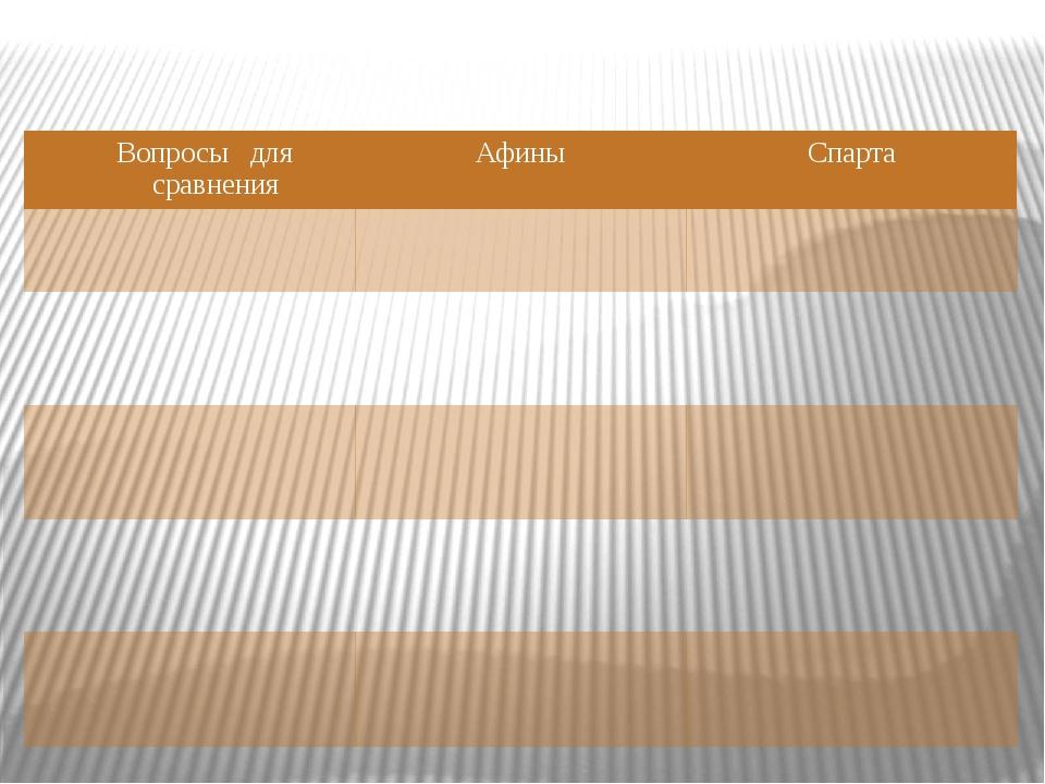 Вопросы для сравнения Афины Спарта