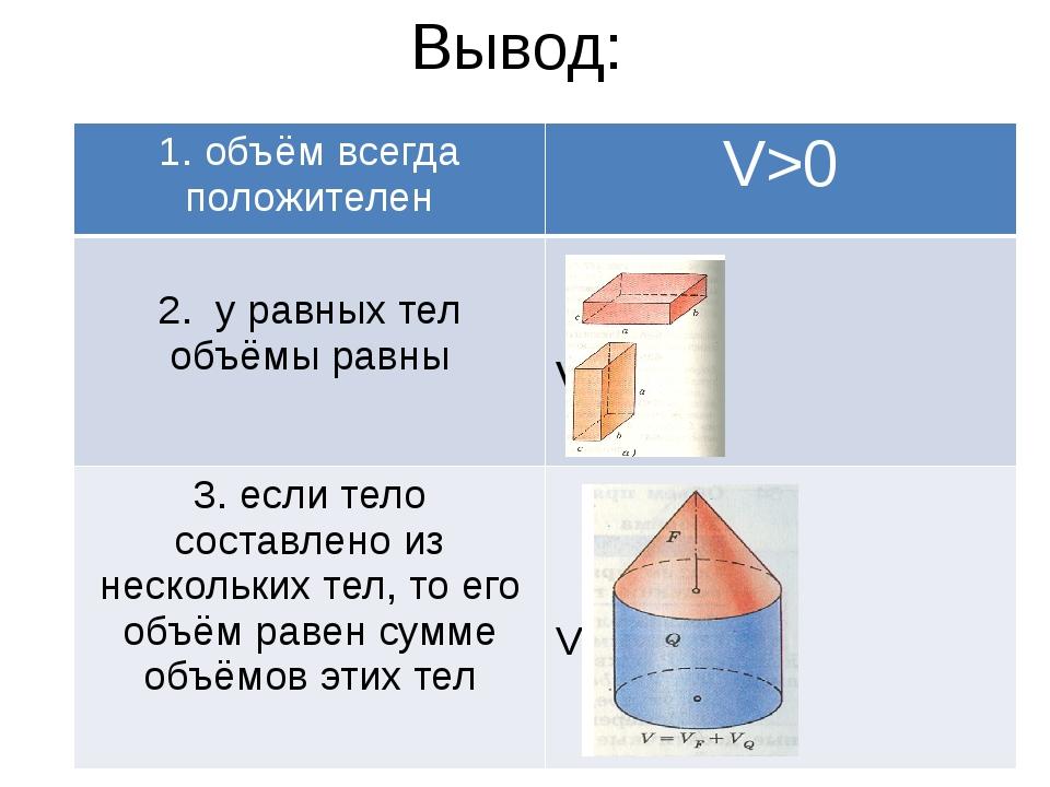 Вывод: 1. объём всегда положителен V>0 2. у равных тел объёмы равны V1=V2 3....