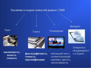 Различия в подаче новостей разных СМИ Радио Газета Телевидение Интернет лакон