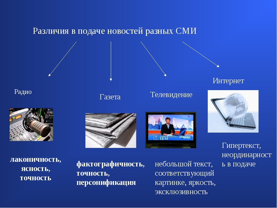 Различия в подаче новостей разных СМИ Радио Газета Телевидение Интернет лакон...