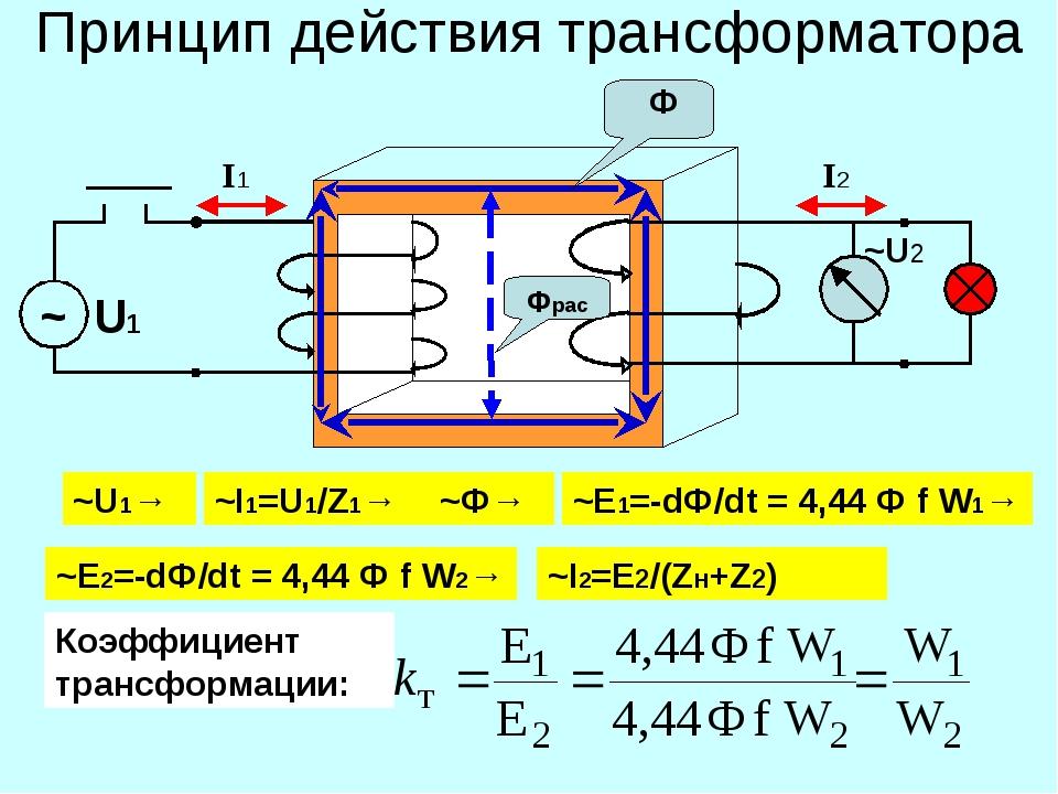 Принцип действия трансформатора ~U2 ~U1→ ~I1=U1/Z1→ ~Ф→ ~Е2=-dФ/dt = 4,44 Ф f...