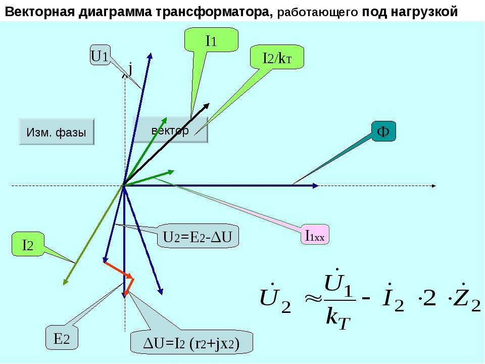 Векторная диаграмма трансформатора, работающего под нагрузкой Изм. фазы векто...