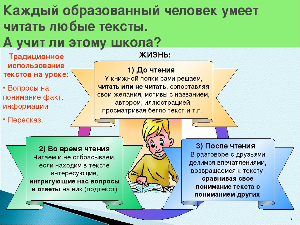 * 3) После чтения В разговоре с друзьями делимся впечатлениями, возвращаемся...
