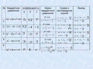№Квадратное уравнениекоэффициентыКорни квадратного уравненияСумма и произ