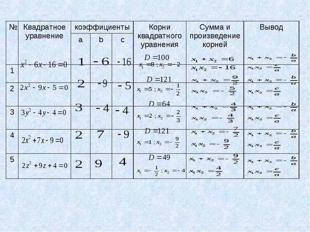 №Квадратное уравнениекоэффициентыКорни квадратного уравненияСумма и произ...