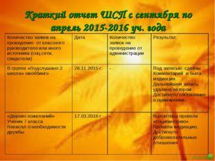 Краткий отчет ШСП с сентября по апрель 2015-2016 уч. года Количество заявок н
