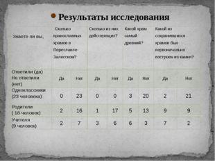 Результаты исследования Знаете ли вы, Сколько православных храмов в Переславл