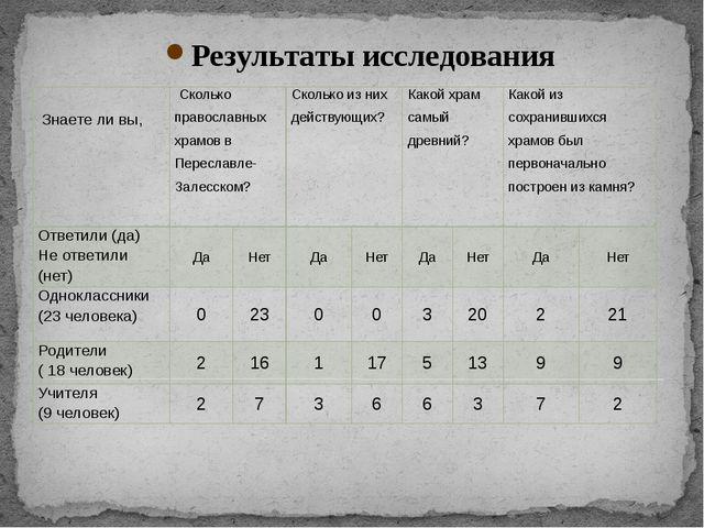 Результаты исследования Знаете ли вы, Сколько православных храмов в Переславл...