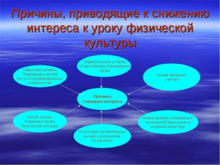 Причины, приводящие к снижению интереса к уроку физической культуры Причины С