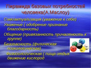 Пирамида базовых потребностей человека(А.Маслоу) Самоактуализация (уважение к