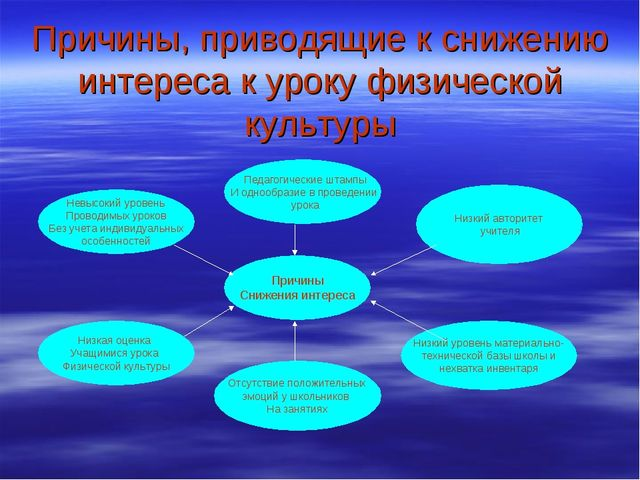Причины, приводящие к снижению интереса к уроку физической культуры Причины С...