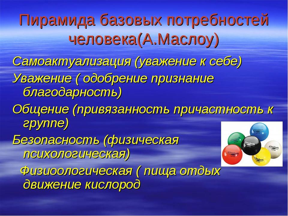 Пирамида базовых потребностей человека(А.Маслоу) Самоактуализация (уважение к...