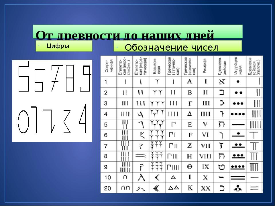 От древности до наших дней Цифры Обозначение чисел