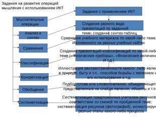 Мыслительные операции Анализ и синтез Классификация Конкретизация Обобщение