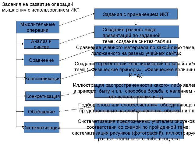 Мыслительные операции Анализ и синтез Классификация Конкретизация Обобщение...