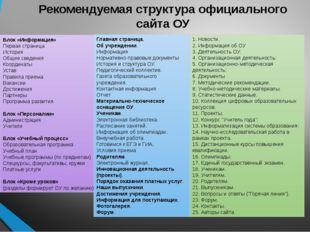 Рекомендуемая структура официального сайта ОУ Блок «Информация» Первая страни