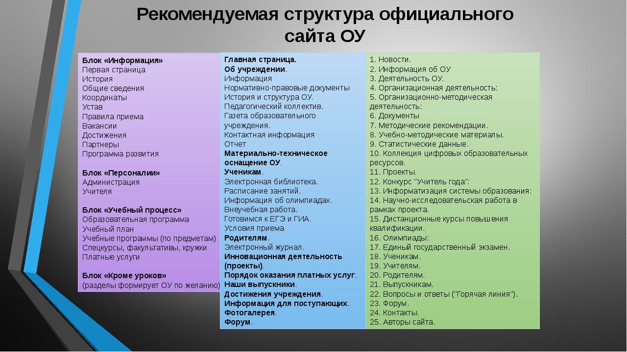 Рекомендуемая структура официального сайта ОУ Блок «Информация» Первая страни...