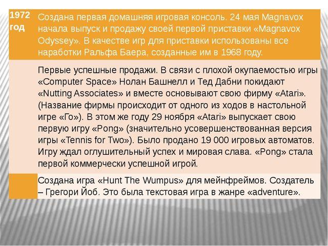 1972 год Создана первая домашняя игровая консоль. 24 маяMagnavoxначала выпуск...