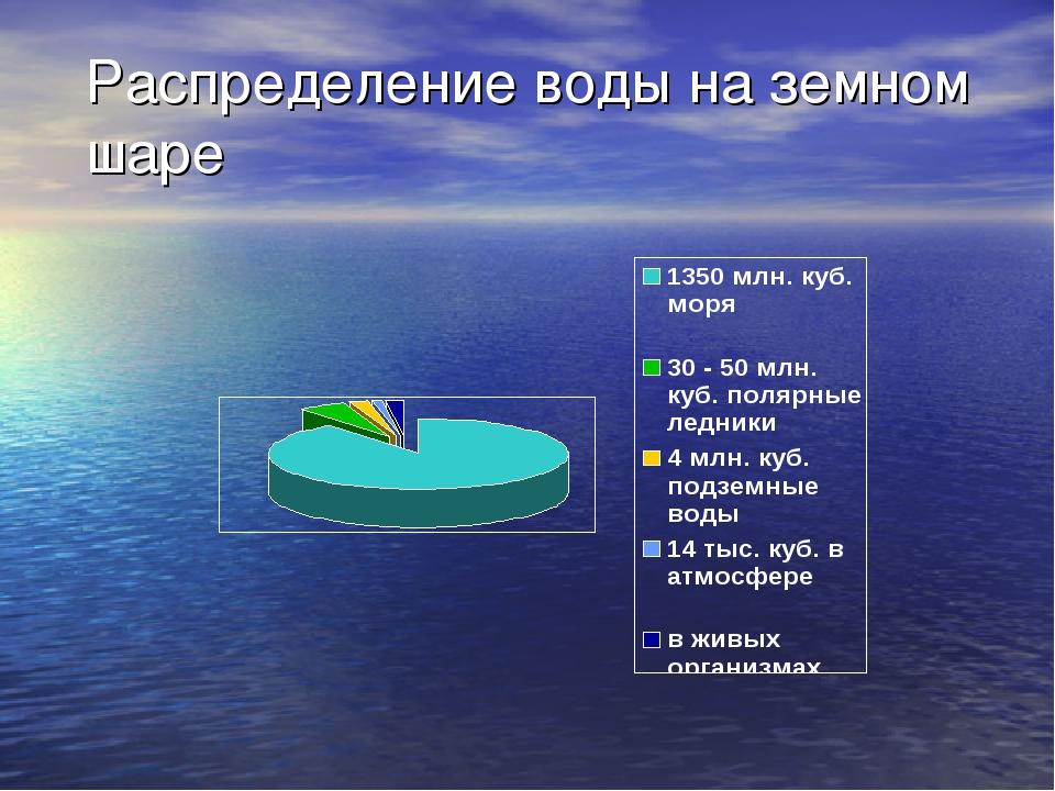 Распределение воды на земном шаре