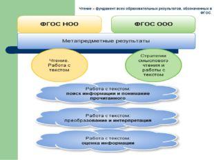 Чтение – фундамент всех образовательных результатов, обозначенных в ФГОС.
