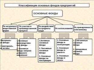 Классификации основных фондов предприятий ОСНОВНЫЕ ФОНДЫ 1. Материаль- ные ф