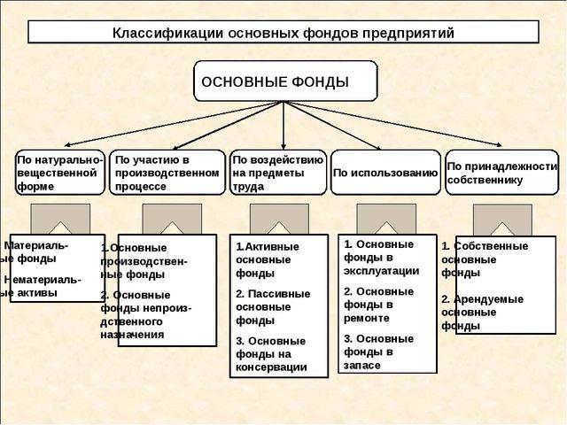Классификации основных фондов предприятий ОСНОВНЫЕ ФОНДЫ 1. Материаль- ные ф...