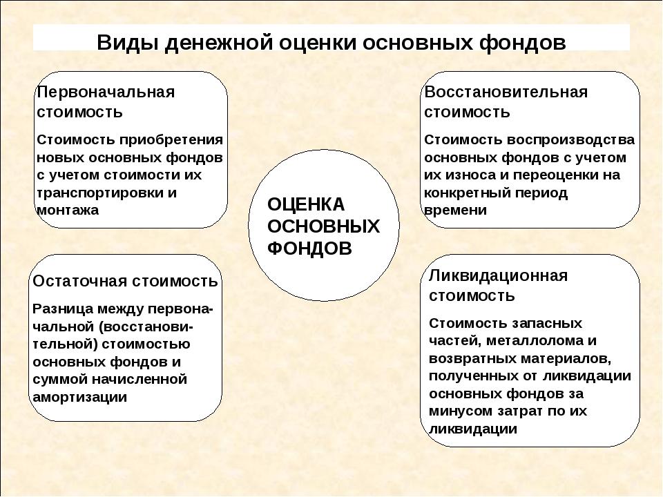 Виды денежной оценки основных фондов ОЦЕНКА ОСНОВНЫХ ФОНДОВ Первоначальная с...