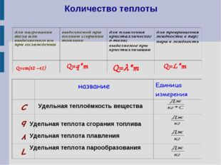 Количество теплоты Удельная теплоёмкость вещества Удельная теплота сгорания т