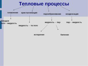 Тепловые процессы кристаллизация плавление парообразование конденсация Твердо