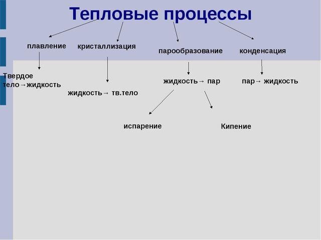 Тепловые процессы кристаллизация плавление парообразование конденсация Твердо...