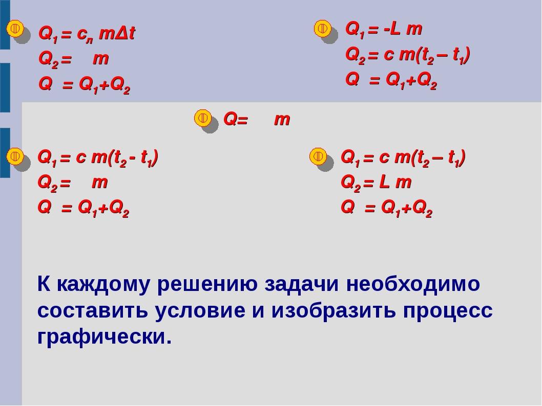 Q1 = cл mΔt Q2 = λ m Q = Q1+Q2 Q1 = c m(t2 - t1) Q2 = λ m Q = Q1+Q2 Q1 = -L m...