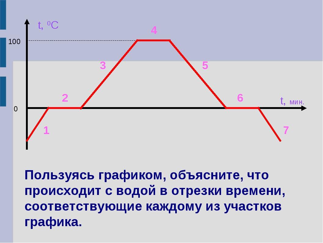 1 6 5 3 4 2 7 t, 0C 100 0 t, мин. Пользуясь графиком, объясните, что происход...