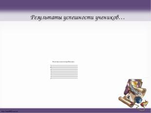 Результаты успешности учеников… http://linda6035.ucoz.ru/