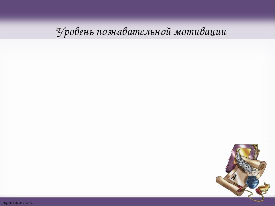 Уровень познавательной мотивации http://linda6035.ucoz.ru/