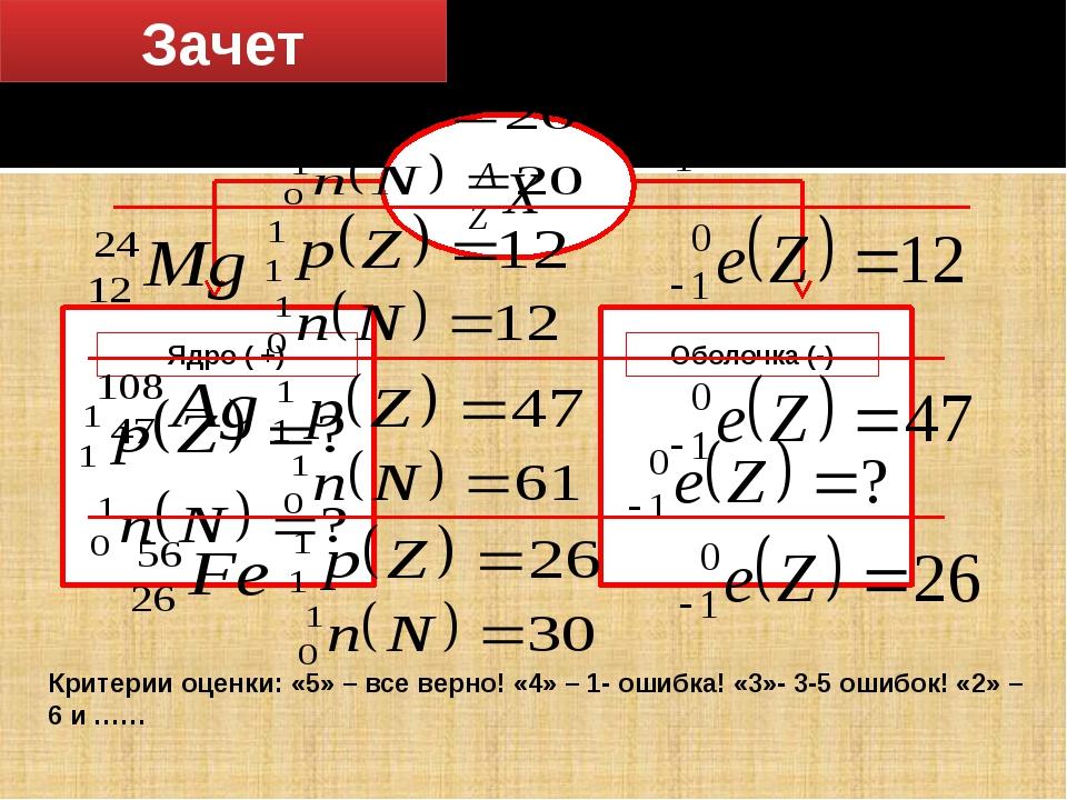 Зачет Изобразите схему строения атома Ядро ( +) Оболочка (-) Критерии оценки:...