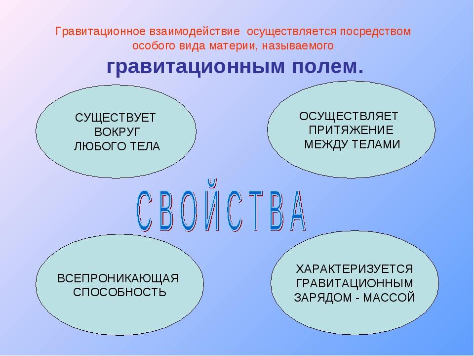 Гравитационное взаимодействие осуществляется посредством особого вида материи...