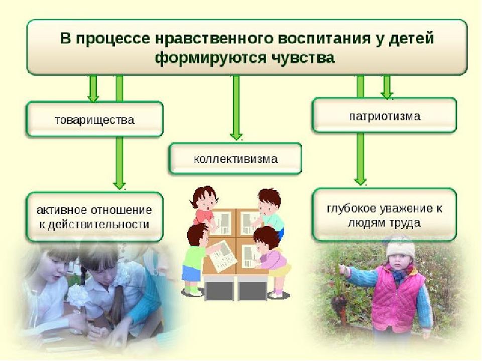 РФ, планирование нравственное воспитание у детей старшего дошкольного возраста одном дыхании!! Если