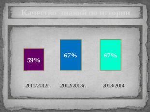 2011/2012г. 2012/2013г. 2013/2014г. Познавательная активность 48% 54% 54%
