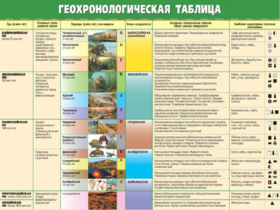 Геохронологическая таблица строения и истории земли