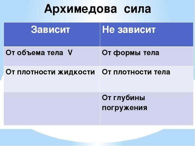 Архимедова сила Зависит Не зависит От объема телаV От формытела От плотности...