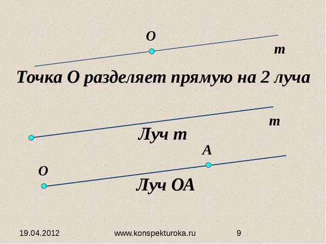 19.04.2012 www.konspekturoka.ru Точка О разделяет прямую на 2 луча Луч т Луч...